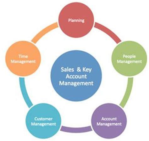 FMCG Area Sales Manager Resume Format Sample Model